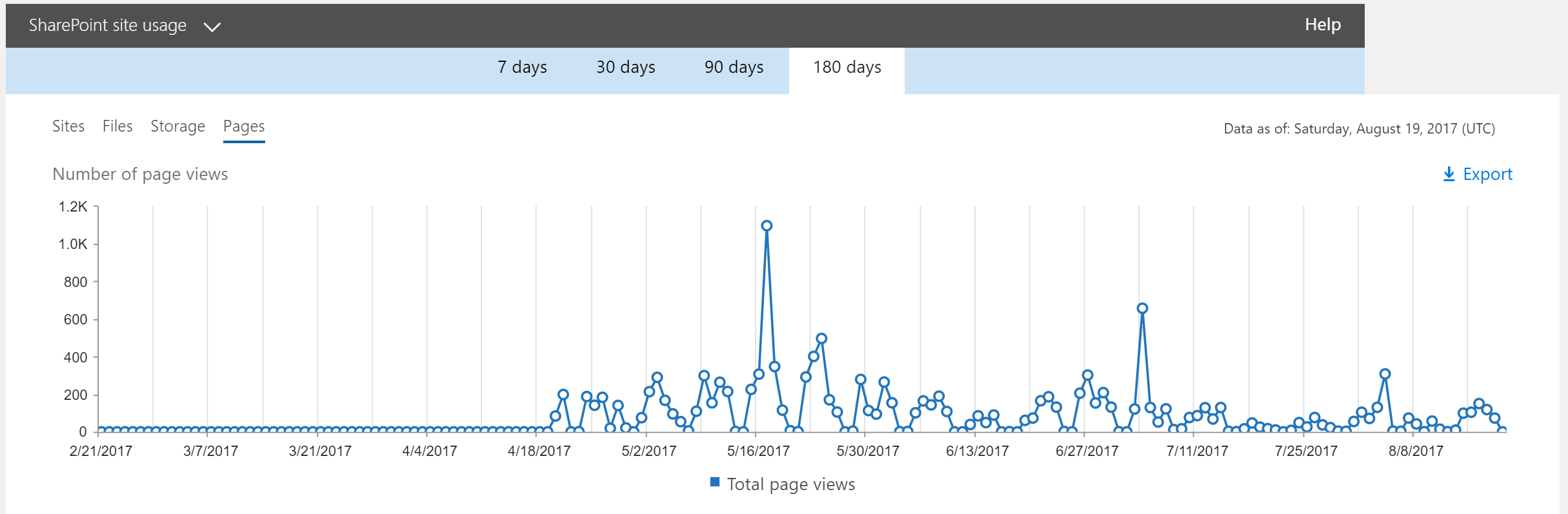 SharePoint Activity Report page views