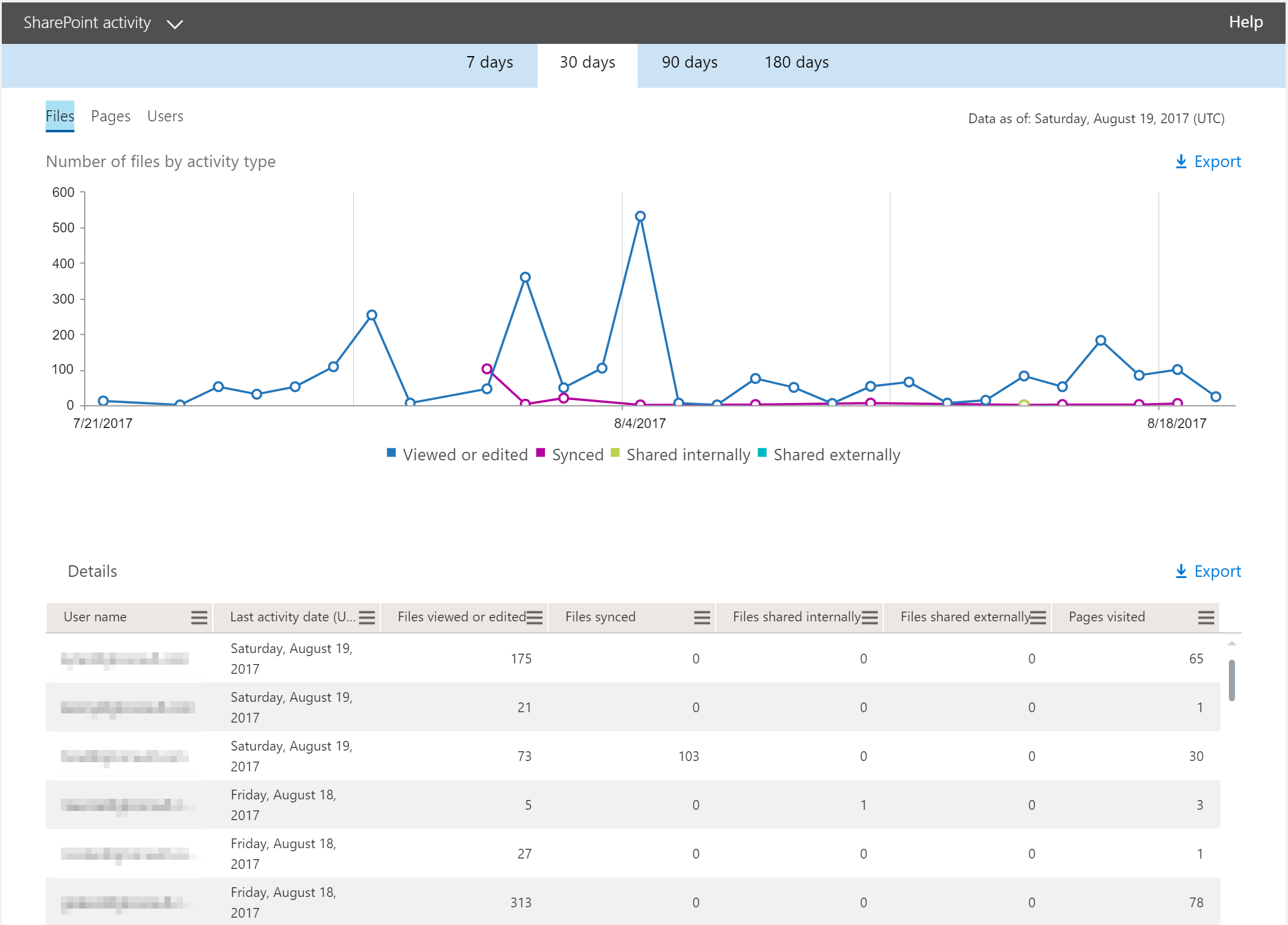 SharePoint Activity Report in Office 365
